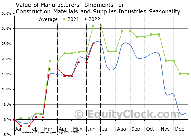 Value of Manufacturers' Shipments for Construction Materials and Supplies Industries Seasonal Chart
