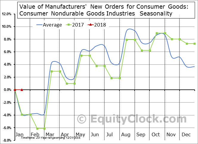 Value of Manufacturers' New Orders for Consumer Goods: Consumer Nondurable Goods Industries  Seasonal Chart