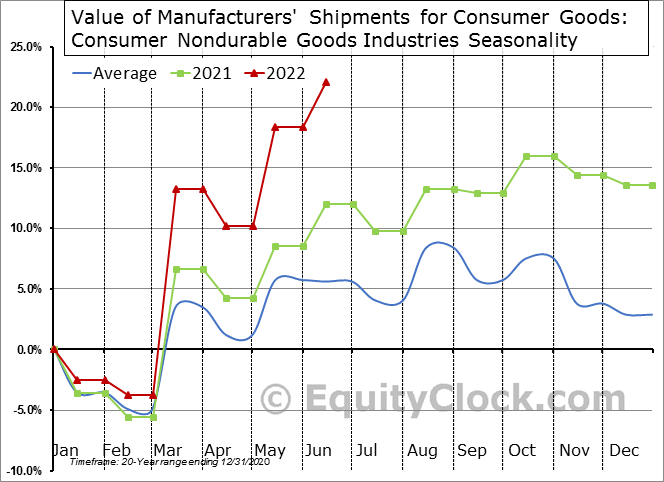 Value of Manufacturers' Shipments for Consumer Goods: Consumer Nondurable Goods Industries Seasonal Chart