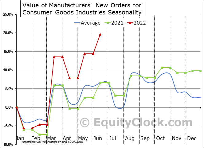 Value of Manufacturers' New Orders for Consumer Goods Industries Seasonal Chart