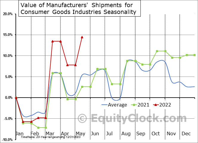 Value of Manufacturers' Shipments for Consumer Goods Industries Seasonal Chart