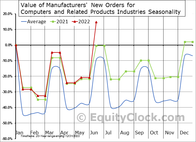Value of Manufacturers' New Orders for Computers and Related Products Industries Seasonal Chart