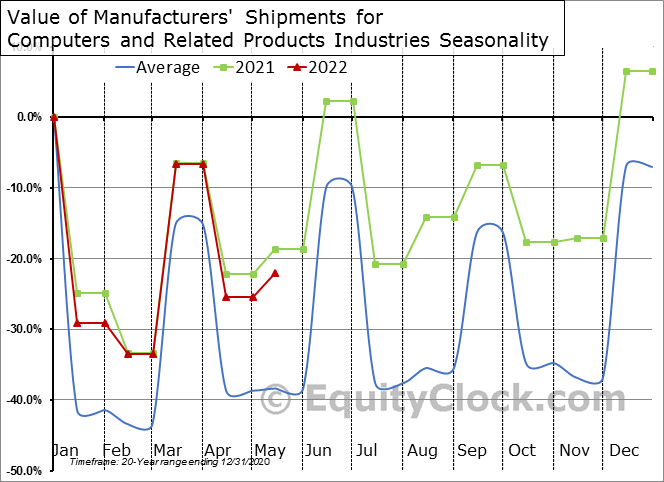 Value of Manufacturers' Shipments for Computers and Related Products Industries Seasonal Chart
