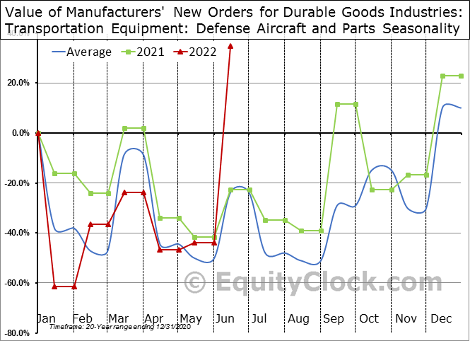 Value of Manufacturers' New Orders for Durable Goods Industries: Transportation Equipment: Defense Aircraft and Parts Seasonal Chart