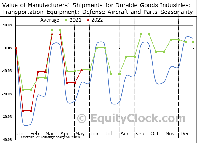 Value of Manufacturers' Shipments for Durable Goods Industries: Transportation Equipment: Defense Aircraft and Parts Seasonal Chart
