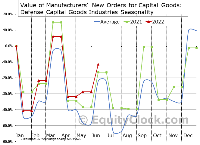 Value of Manufacturers' New Orders for Capital Goods: Defense Capital Goods Industries Seasonal Chart