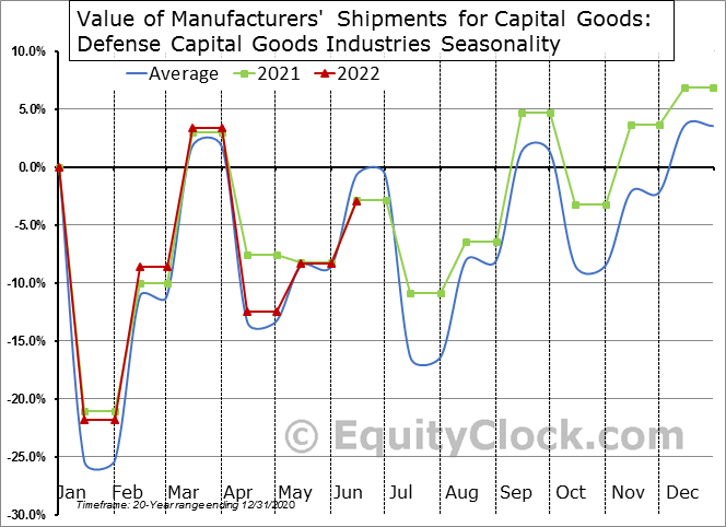 Value of Manufacturers' Shipments for Capital Goods: Defense Capital Goods Industries Seasonal Chart