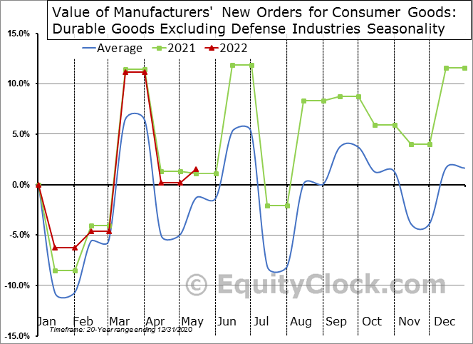 Value of Manufacturers' New Orders for Consumer Goods: Durable Goods Excluding Defense Industries Seasonal Chart