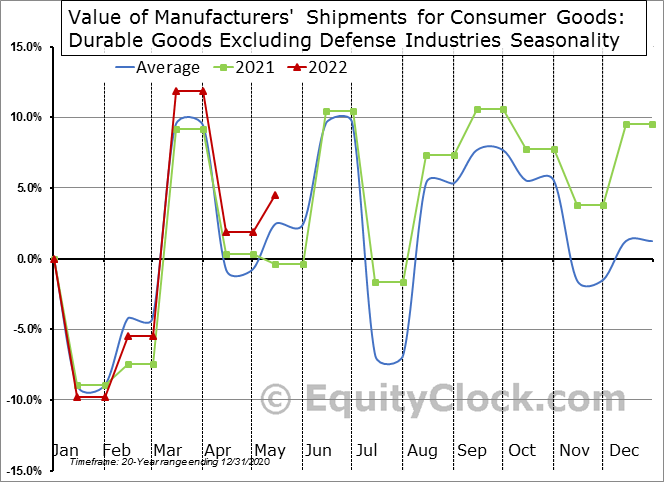 Value of Manufacturers' Shipments for Consumer Goods: Durable Goods Excluding Defense Industries Seasonal Chart