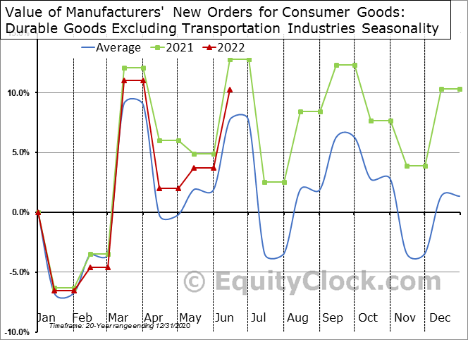 Value of Manufacturers' New Orders for Consumer Goods: Durable Goods Excluding Transportation Industries Seasonal Chart