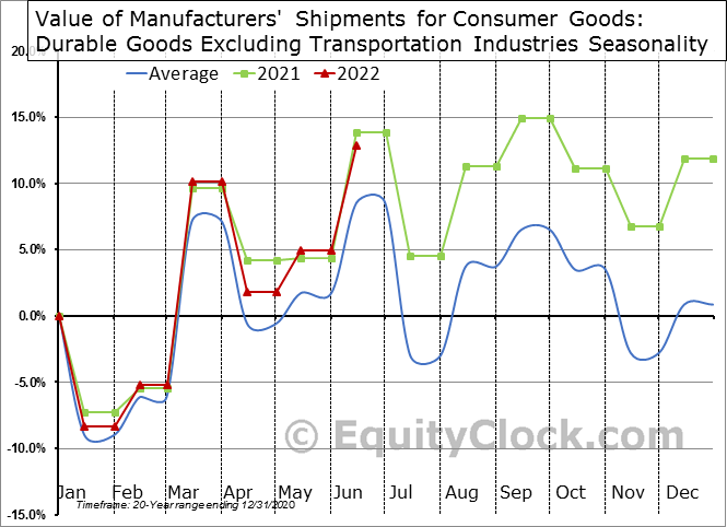 Value of Manufacturers' Shipments for Consumer Goods: Durable Goods Excluding Transportation Industries Seasonal Chart