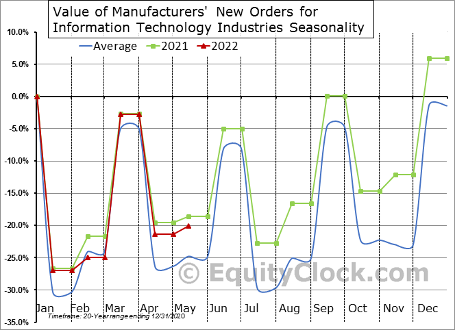 Value of Manufacturers' New Orders for Information Technology Industries Seasonal Chart