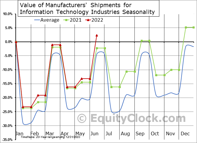 Value of Manufacturers' Shipments for Information Technology Industries Seasonal Chart