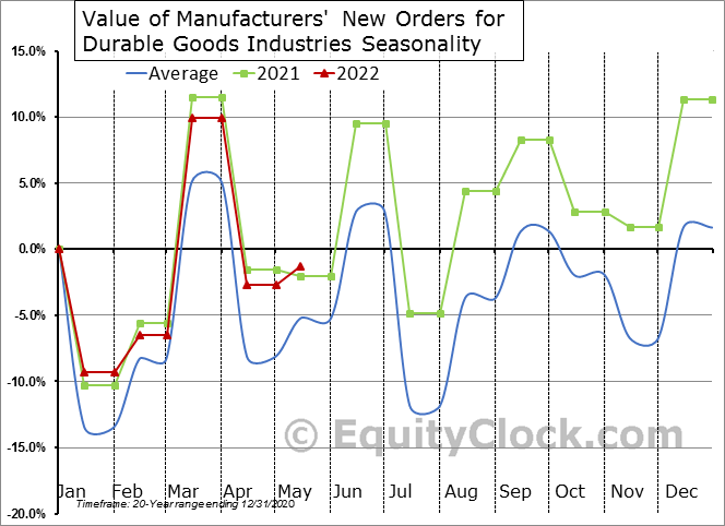 http://charts.equityclock.com/seasonal_charts/economic_data/UMDMNO_seasonal_chart.PNG