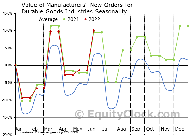 Value of Manufacturers' New Orders for Durable Goods Industries Seasonal Chart