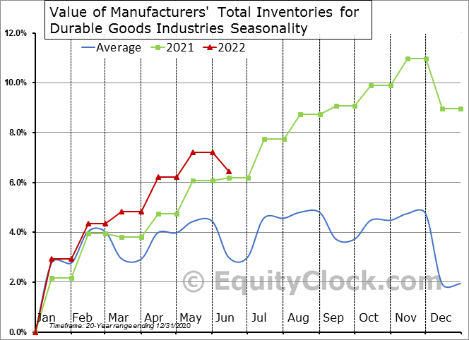 Value of Manufacturers' Total Inventories for Durable Goods Industries Seasonal Chart