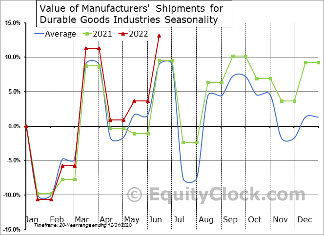 Value of Manufacturers' Shipments for Durable Goods Industries Seasonal Chart