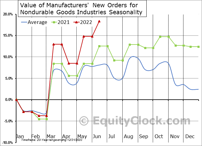 Value of Manufacturers' New Orders for Nondurable Goods Industries  Seasonal Chart