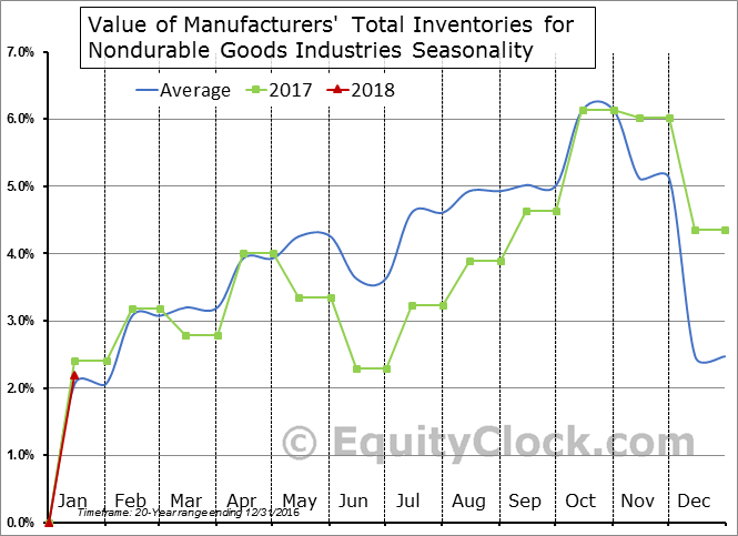 Value of Manufacturers' Total Inventories for Nondurable Goods Industries Seasonal Chart