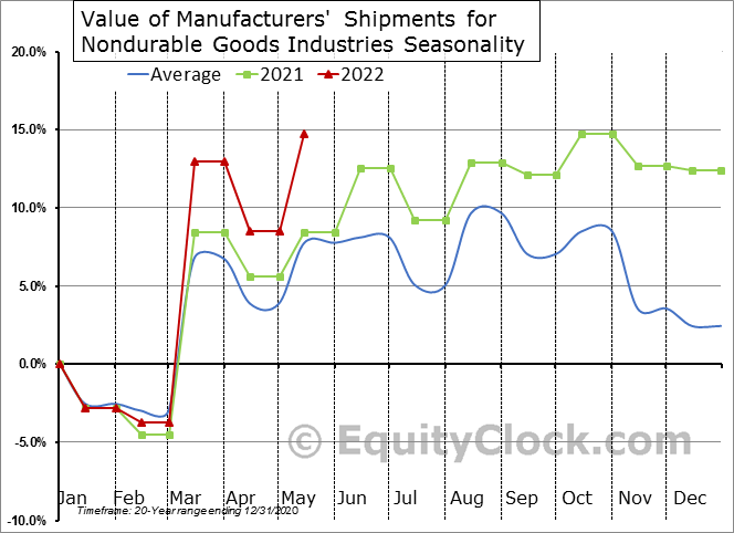 Value of Manufacturers' Shipments for Nondurable Goods Industries Seasonal Chart