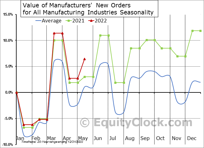 Value of Manufacturers' New Orders for All Manufacturing Industries Seasonal Chart