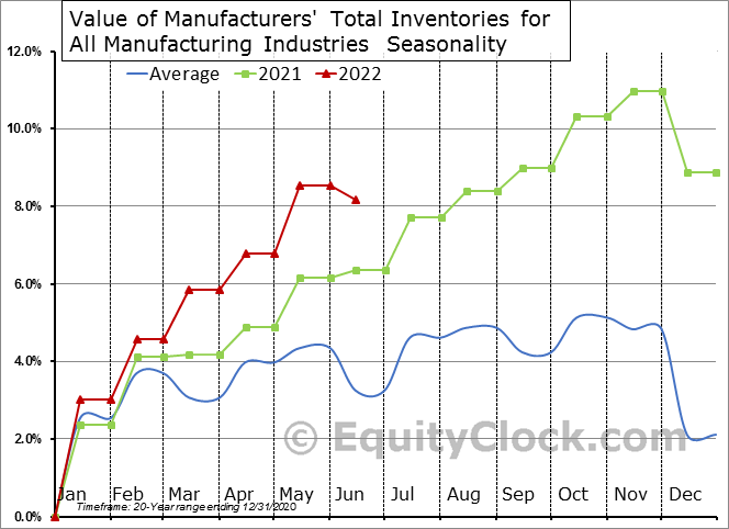 Value of Manufacturers' Total Inventories for All Manufacturing Industries  Seasonal Chart