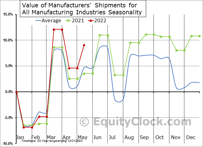 Value of Manufacturers' Shipments for All Manufacturing Industries  Seasonal Chart