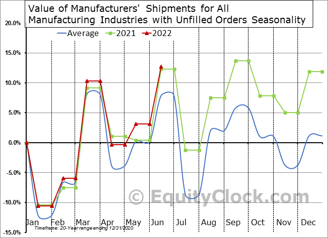 Value of Manufacturers' Shipments for All Manufacturing Industries with Unfilled Orders Seasonal Chart