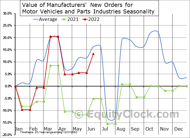 Value of Manufacturers' New Orders for Motor Vehicles and Parts Industries Seasonal Chart