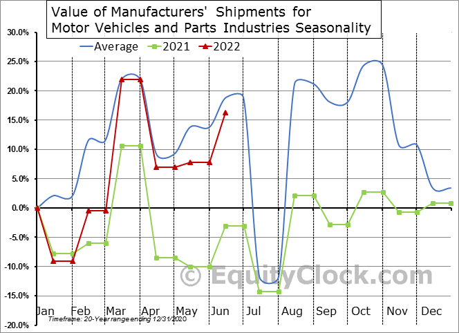 Value of Manufacturers' Shipments for Motor Vehicles and Parts Industries Seasonal Chart