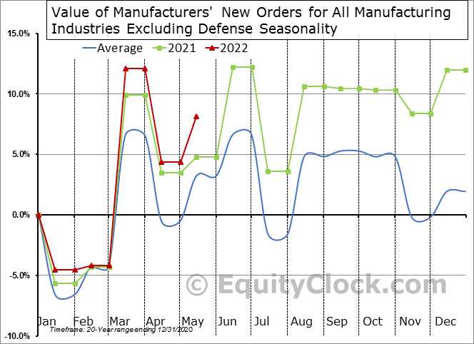 Value of Manufacturers' New Orders for All Manufacturing Industries Excluding Defense Seasonal Chart