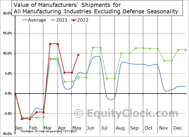 Value of Manufacturers' Shipments for All Manufacturing Industries Excluding Defense Seasonal Chart