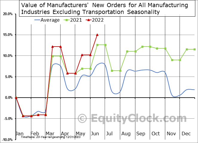 Value of Manufacturers' New Orders for All Manufacturing Industries Excluding Transportation Seasonal Chart