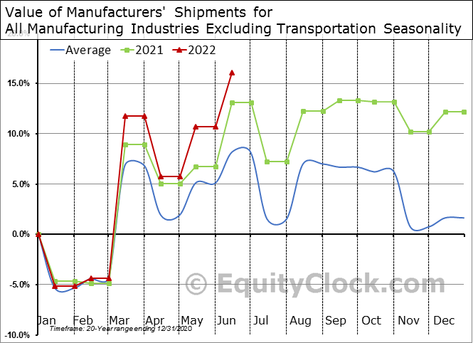 Value of Manufacturers' Shipments for All Manufacturing Industries Excluding Transportation Seasonal Chart