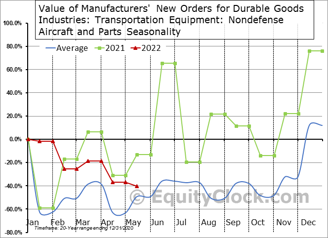 Value of Manufacturers' New Orders for Durable Goods Industries: Transportation Equipment: Nondefense Aircraft and Parts Seasonal Chart