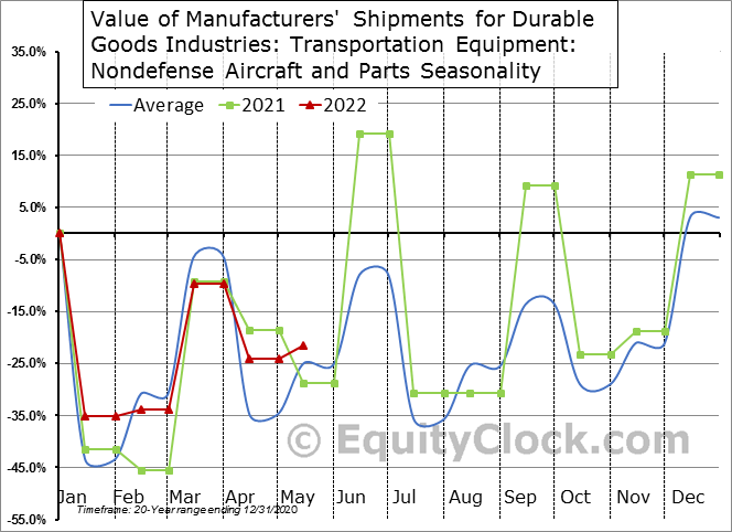 Value of Manufacturers' Shipments for Durable Goods Industries: Transportation Equipment: Nondefense Aircraft and Parts Seasonal Chart