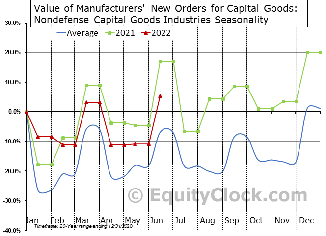 Value of Manufacturers' New Orders for Capital Goods - Nondefense  Seasonal Chart