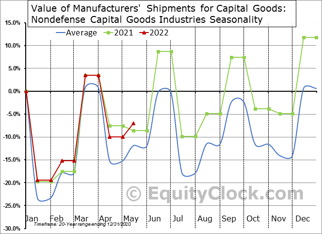 Value of Manufacturers' Shipments for Capital Goods: Nondefense Capital Goods Industries Seasonal Chart