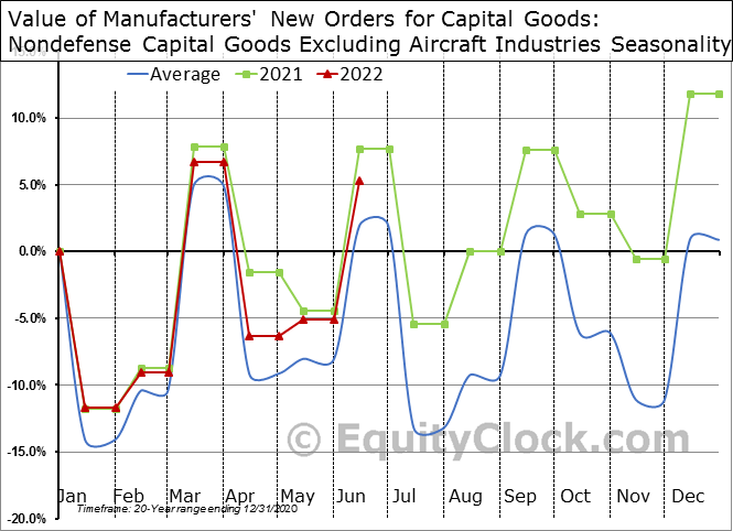 Value of Manufacturers' New Orders for Capital Goods - Nondefense excluding Aircraft  Seasonal Chart