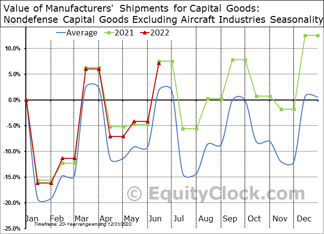 Value of Manufacturers' Shipments for Capital Goods: Nondefense Capital Goods Excluding Aircraft Industries Seasonal Chart