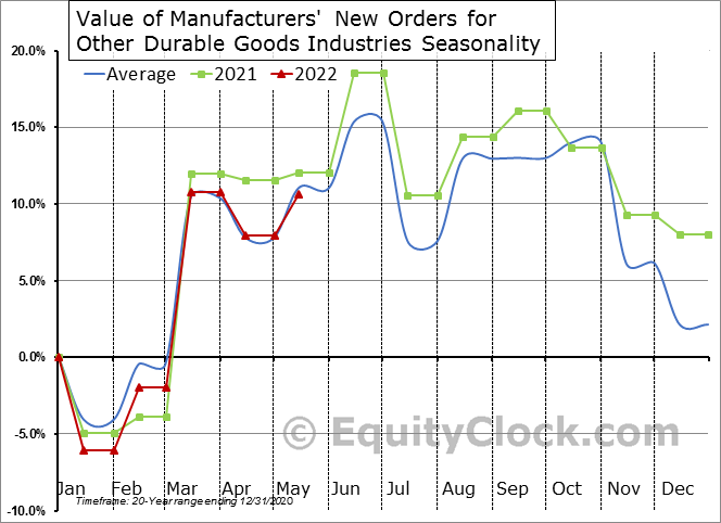 Value of Manufacturers' New Orders for Other Durable Goods Industries Seasonal Chart