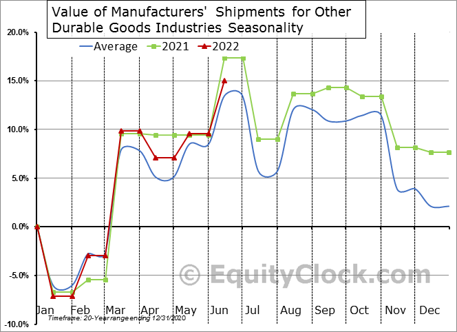 Value of Manufacturers' Shipments for Other Durable Goods Industries Seasonal Chart