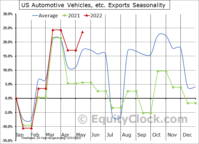 US Automotive Vehicles, etc. Exports Seasonal Chart