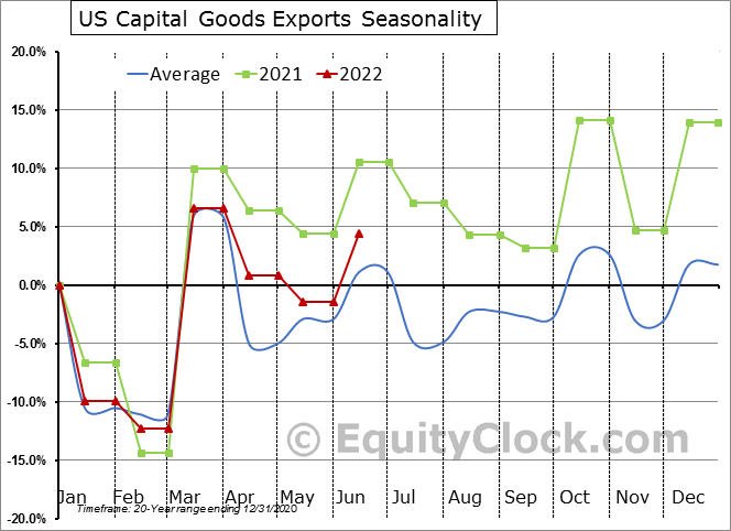 US Capital Goods Exports Seasonal Chart
