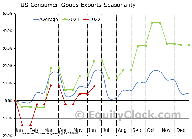 US Consumer Goods Exports Seasonal Chart