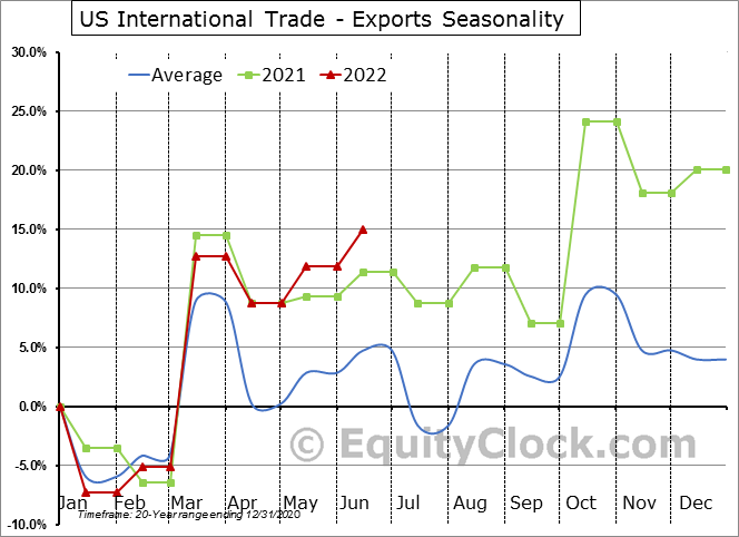 US International Trade - Exports Seasonal Chart