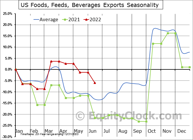 US Foods, Feeds, Beverages Exports Seasonal Chart