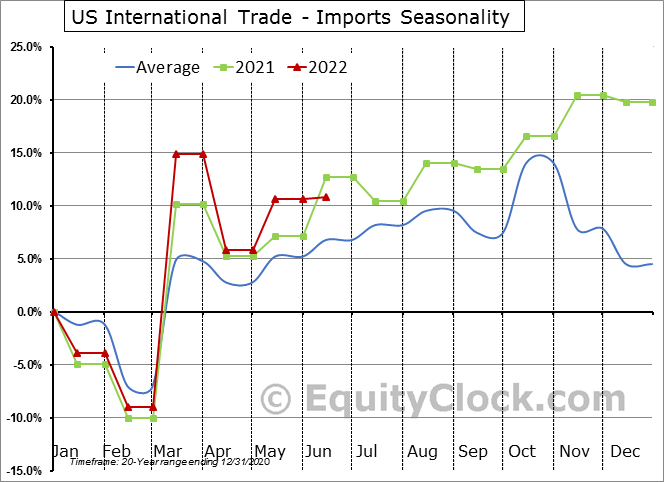 US International Trade - Imports Seasonal Chart