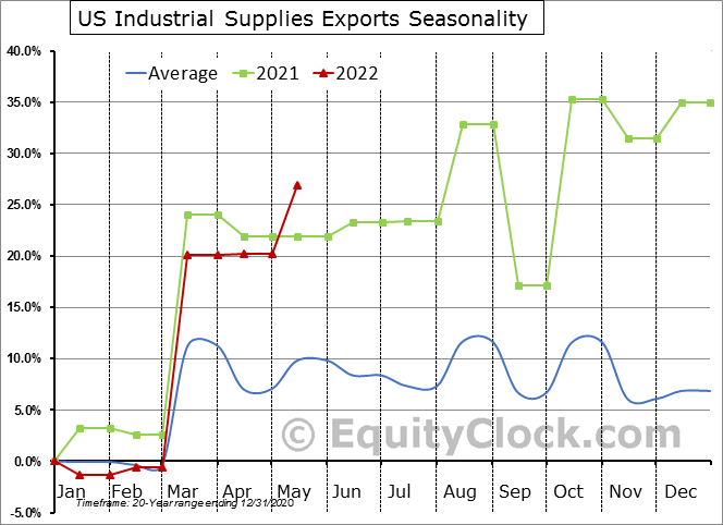 US Industrial Supplies Exports Seasonal Chart