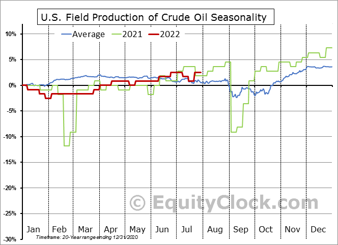 Weekly U.S. Field Production of Crude Oil Seasonal Chart